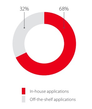 Shares of in-house vs. off-the-shelf applications