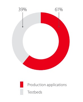 Ratio of production to testbed applications