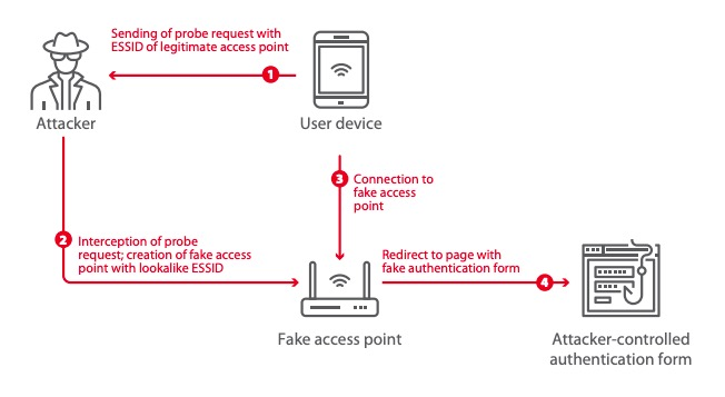 Figure 17. KARMA attack with use of a phishing form