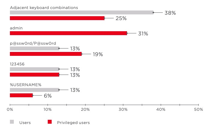 Figure 19. Most common passwords (percentage of systems)