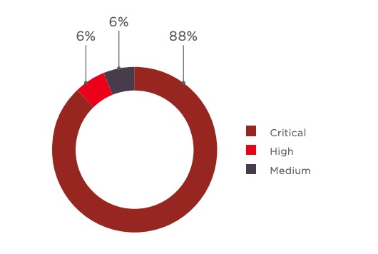 Figure 3. Most dangerous vulnerability found (percentage of systems)