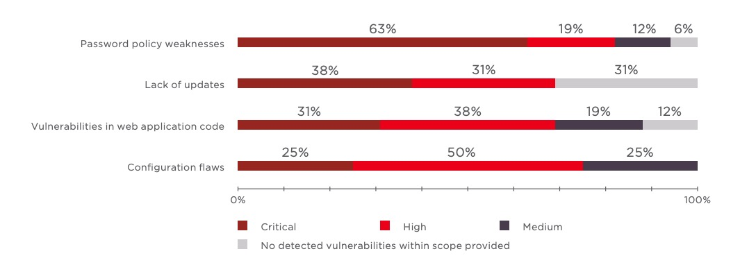 Figure 4. Most dangerous vulnerability found, by category (percentage of systems)