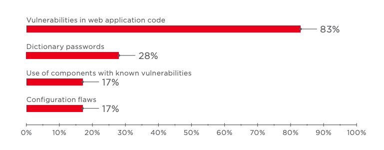 Figure 7. Web application vulnerabilities that allow breaching the network perimeter (percentage of vectors)