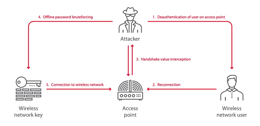 Interception of handshake between an access point and a legitimate client