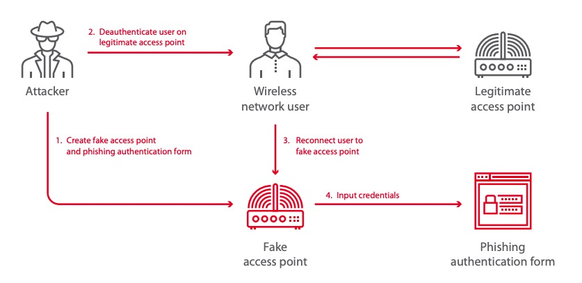 Access point spoofing