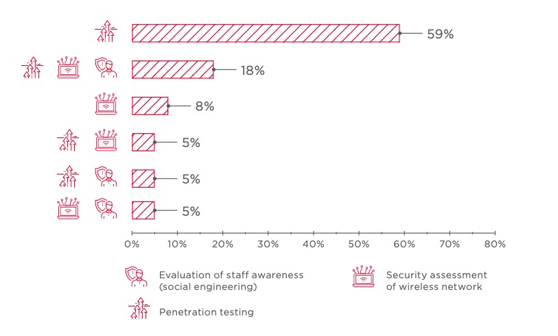 Types of services performed (percentage of tested systems)