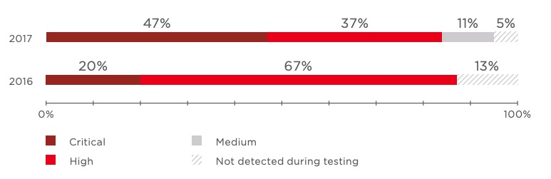 Maximum severity of vulnerabilities caused by uninstalled security updates (percentage of tested systems)