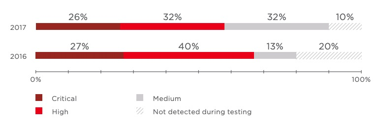 Maximum severity of vulnerabilities caused by flaws in web application code (percentage of tested systems)