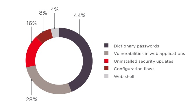 Corporate Information System Vulnerabilities 2018: Security Threat