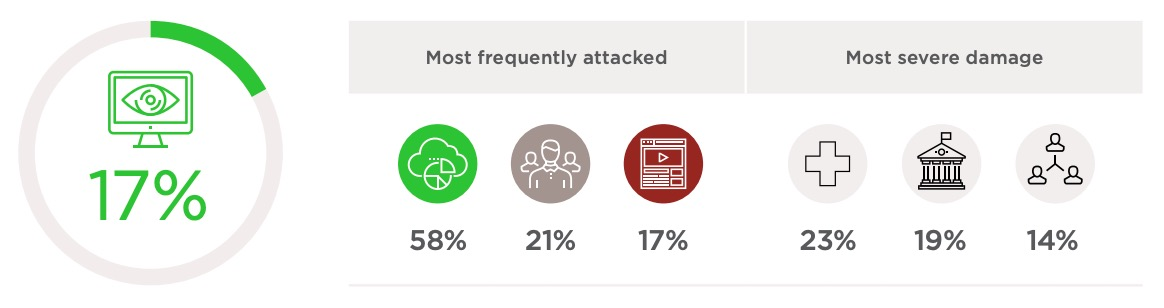 Cybersecurity Threatscape Q4 2018: Top Cyber Threats