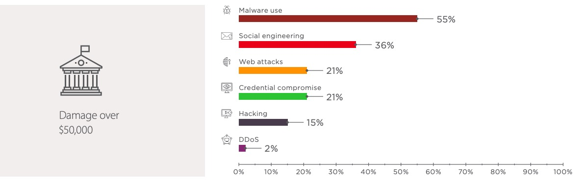 Figure 15. Government: attack methods used in Q4 2018