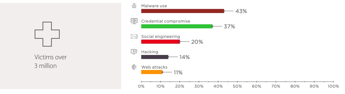 Figure 19. Healthcare: attack methods used in Q4 2018