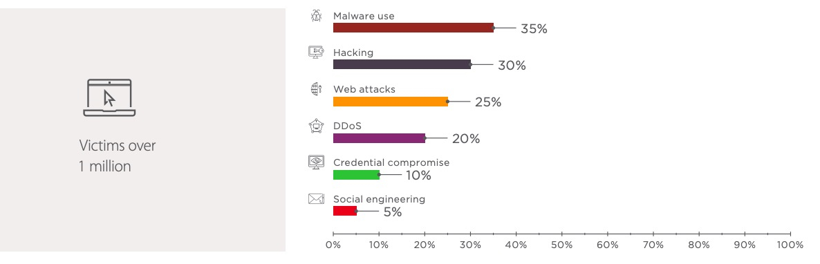 Figure 25. IT: attack methods used in Q4 2018