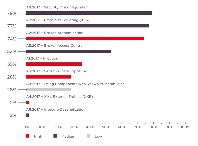 Figure 5. OWASP Top 10−2017 vulnerabilities (percentage of web applications)