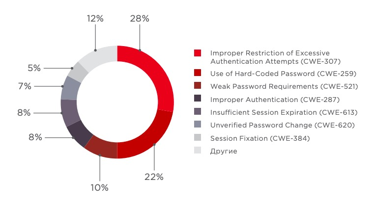 Figure 7. Broken authentication vulnerabilities