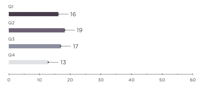 Figure 21. Number of attacks against educational institutions