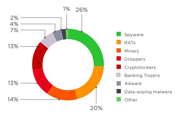 Figure 45. Types of malware