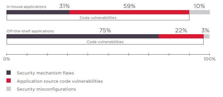 Figure 11. Vulnerabilities by category (percentage of vulnerabilities)