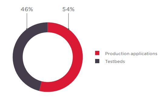 Figure 12. Shares of testbed versus production systems among tested applications