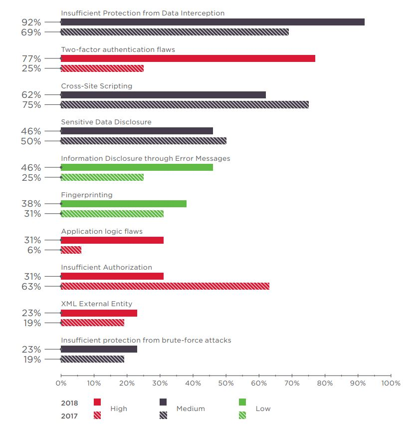 Figure 5. Top online banking vulnerabilities (percentage of online banks)