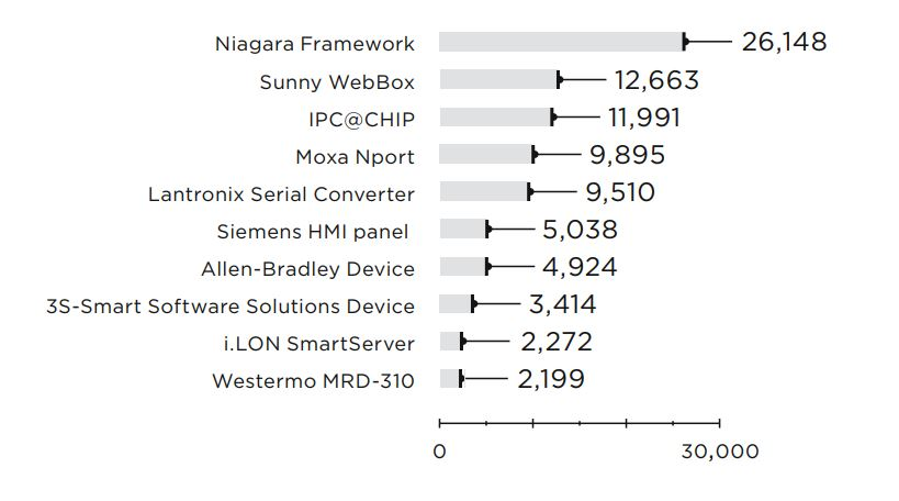 Figure 10. Number of Internet-accessible