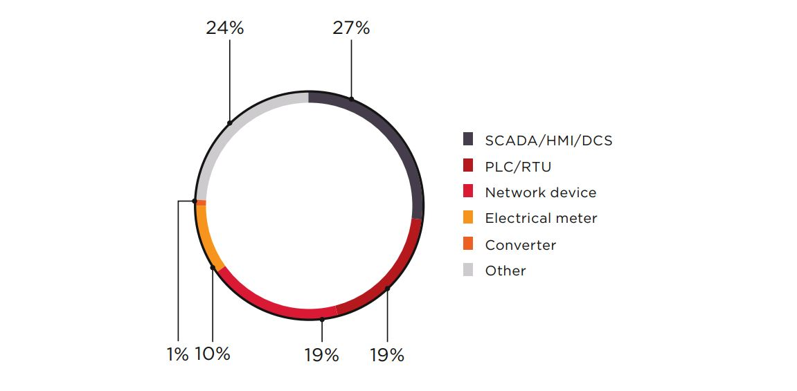 Figure 11. Number of Internet-accessible ICS components (distribution by type)
