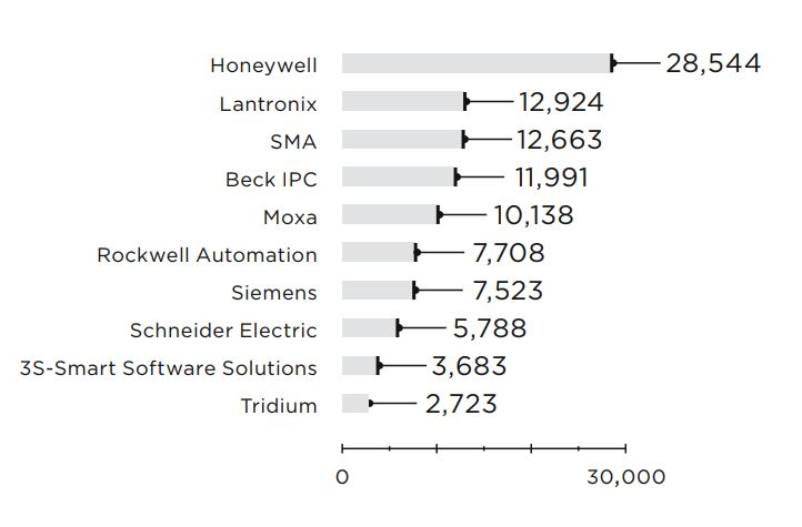 Figure 9. Number of Internet-accessible