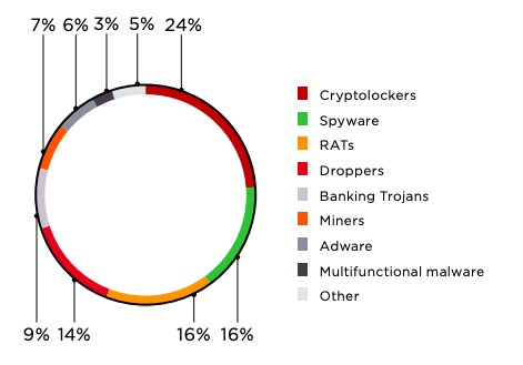 Figure 8. Malware types