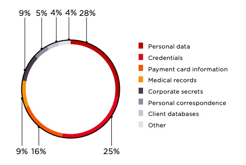 Figure 2. Types of stolen data