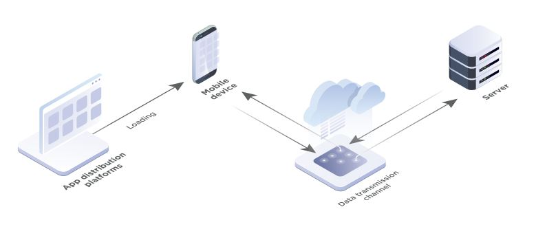 Figure 1. Client–server interaction in a mobile application