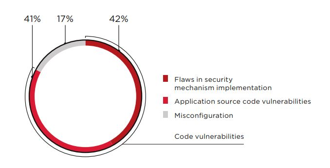 Figure 17. Vulnerabilities by type