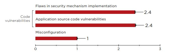 Figure 18. Average number of vulnerabilities per server-side component