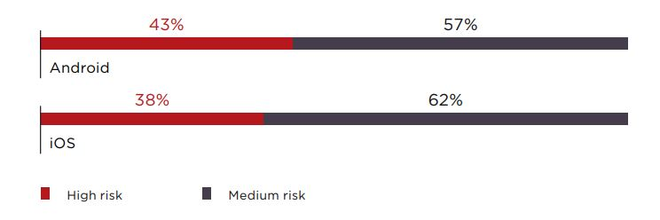 Figure 2. Maximum risk level of vulnerabilities (percentage of client-side components)