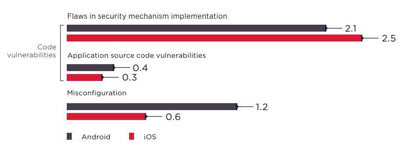 Figure 9. Average number of vulnerabilities per client application