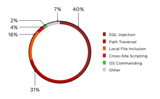 Figure 3. Top five attacks on web applications of IT companies