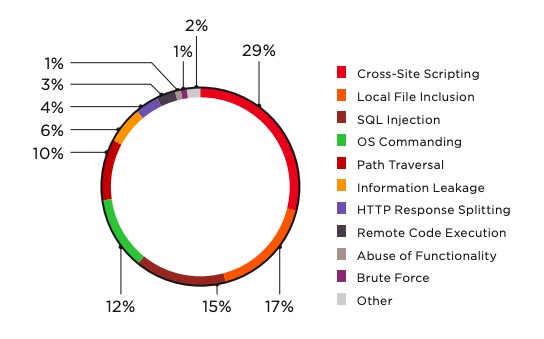 Figure 6. Top 10 attacks on web applications of financial institutions