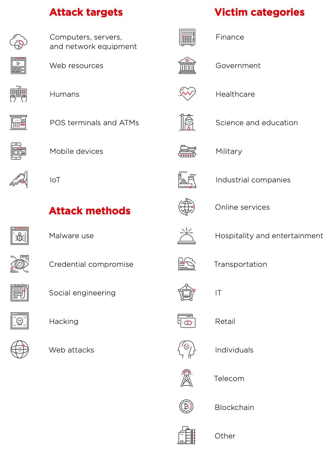 Cybersecurity threatscape: Q2 2019