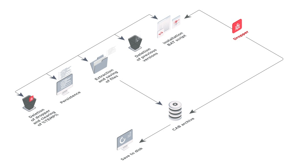 Figure 9. Malware structure and installation process