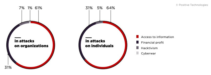 Figure 1. Attackers' motives