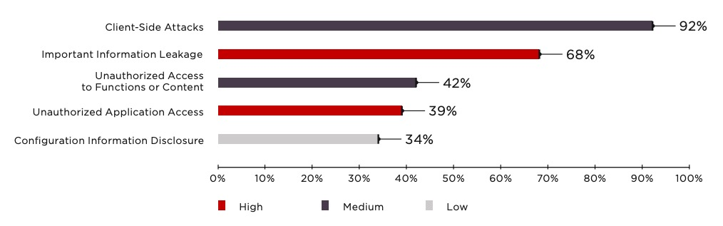 Figure 9. Top 5 most common treats (percentage of applications)