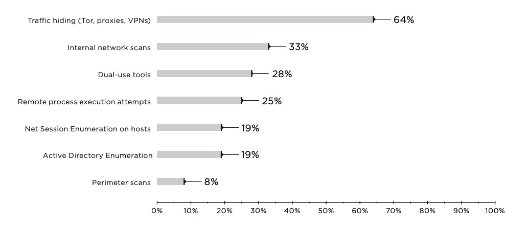 Figure 3. Suspicious network activity (percentage of companies)