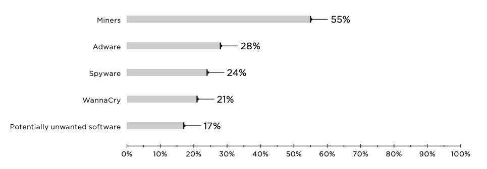 Figure 7. Top 5 malware types (percentage of infected companies)