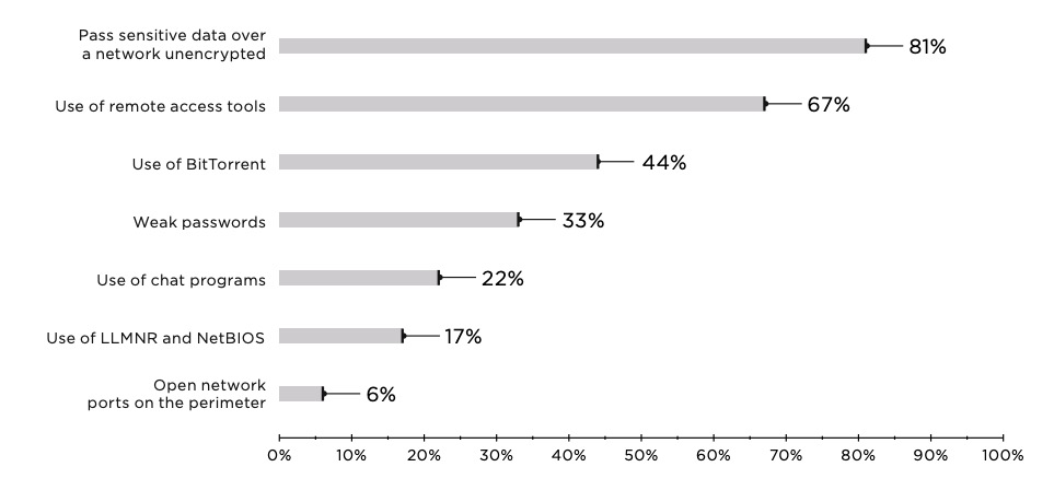 Figure 8. Top 7 types of non-compliance with IS policies (percentage of companies)