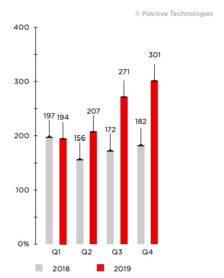 Figure 13. Number of attacks