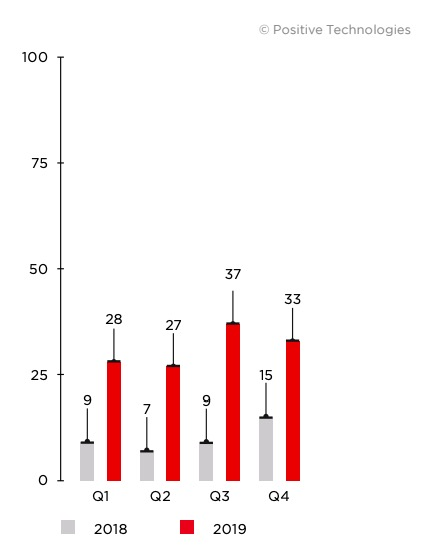 Figure 27. Number of attacks against industrial companies