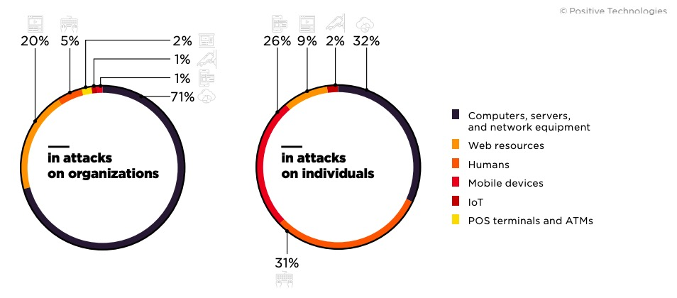 Figure 3. Attack targets