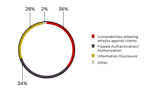 Figure 14. Vulnerabilities by type