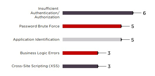 Figure 15. Top five server-side vulnerabilities (number of servers affected)