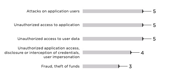 Figure 16. Mobile banking threats (number of servers affected)