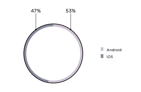 Figure 3. Percentage of vulnerabilities in Android vs. iOS clients